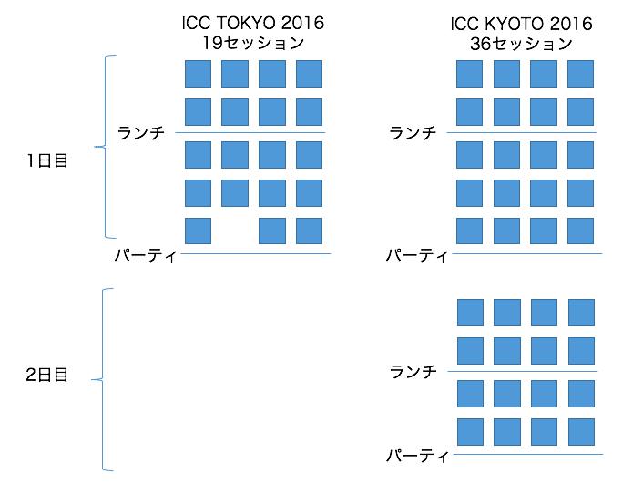 セッション数の進化