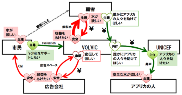 WCA(欲求連鎖分析)の例 VOLVICの1L for 10L (Drink One, Gove Ten Campaign)のビジネスモデル (出所:「欲求連鎖分析(Want Chain Analysis)」のWebサイト)