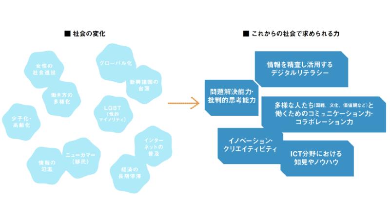 資料:Tearch For Japan プレゼンテーション