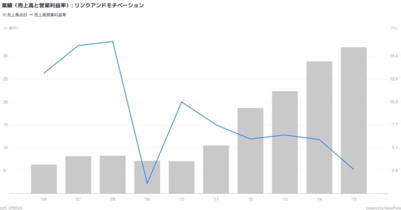 参考資料:リンクアンドモチベーション社の業績推移