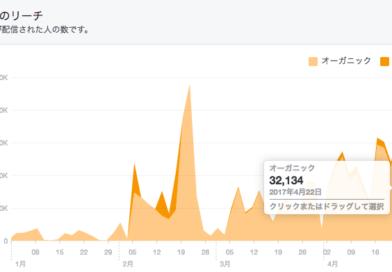 ICCの公式Facebookページの1日のリーチ数が3万リーチを超えました