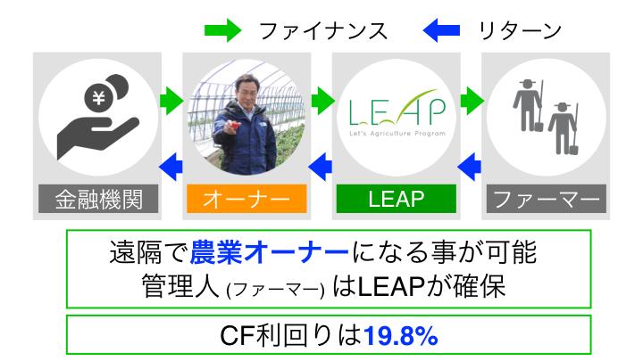ICC FUKUOKA 2017 Session 1B カタパルト「LEAP」