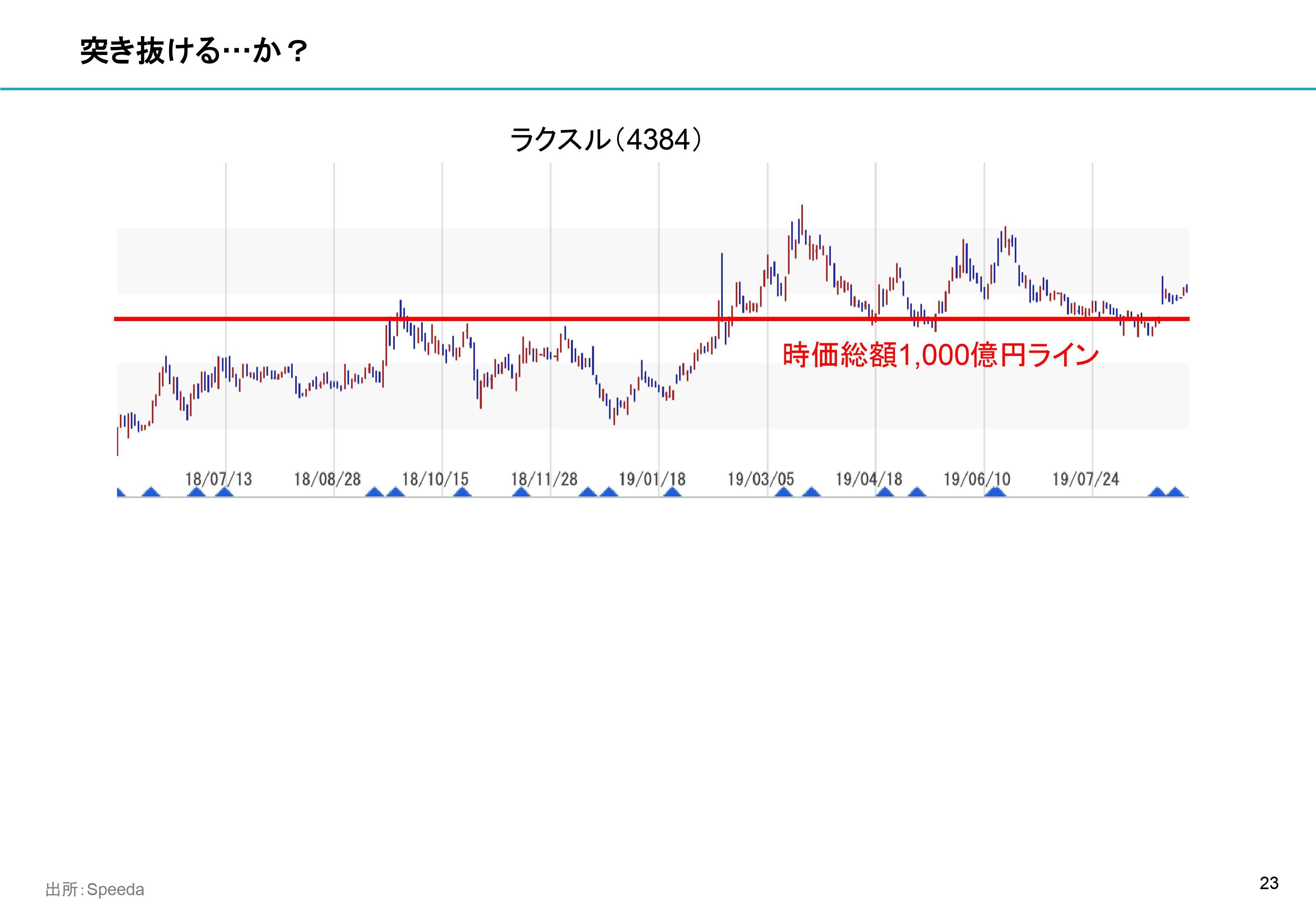 ベース 株価 ユーザ